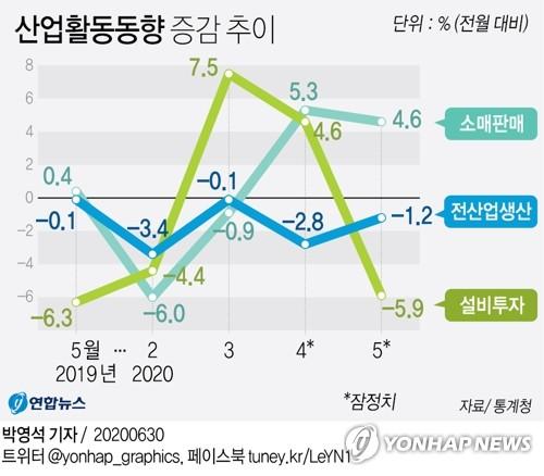 소비 살아났지만 제조업 두달째 급락…경기지수 IMF직후 수준