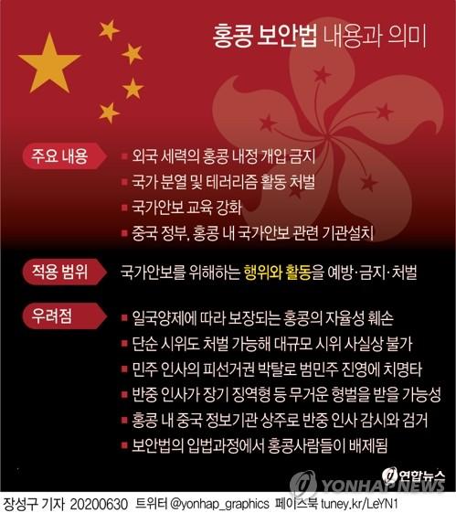 """중국 홍콩보안법 통과 유력에 미국 """"홍콩 특별대우 박탈"""""""