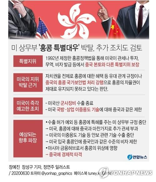 """중국, 미 '홍콩 특별대우 박탈'에 """"반격 나설 것"""""""
