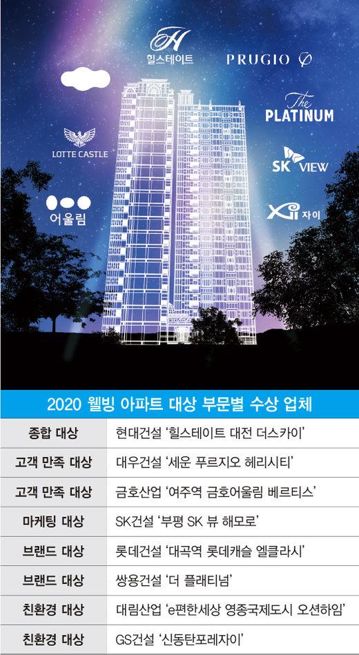[2020 웰빙 아파트 대상] 대한민국 주거 문화를 이끄는 8개 건설사