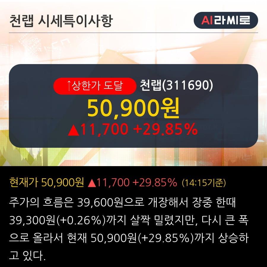 '천랩' 상한가↑ 도달, 단기·중기 이평선 정배열로 상승세