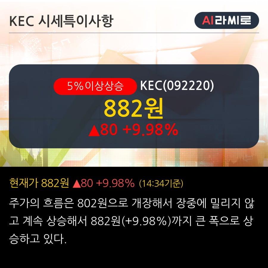 'KEC' 5% 이상 상승, 단기·중기 이평선 정배열로 상승세