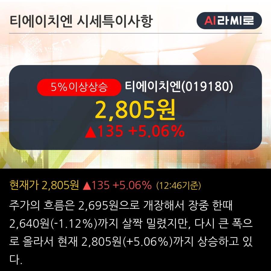 '티에이치엔' 5% 이상 상승, 단기·중기 이평선 정배열로 상승세