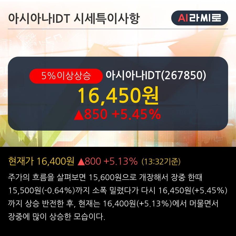 '아시아나IDT' 5% 이상 상승, 외국인 5일 연속 순매수(6.2만주)