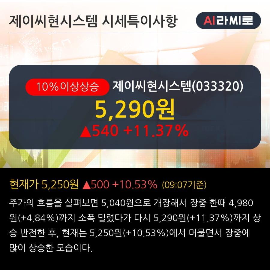'제이씨현시스템' 10% 이상 상승, 단기·중기 이평선 정배열로 상승세