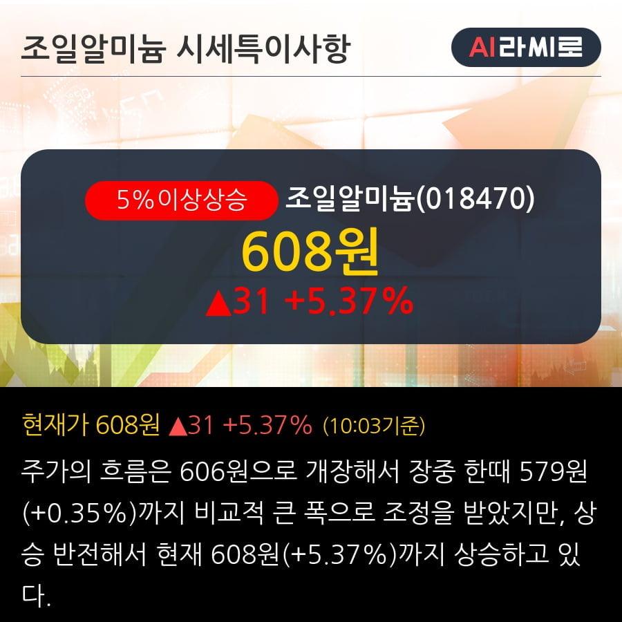 '조일알미늄' 5% 이상 상승, 주가 상승세, 단기 이평선 역배열 구간