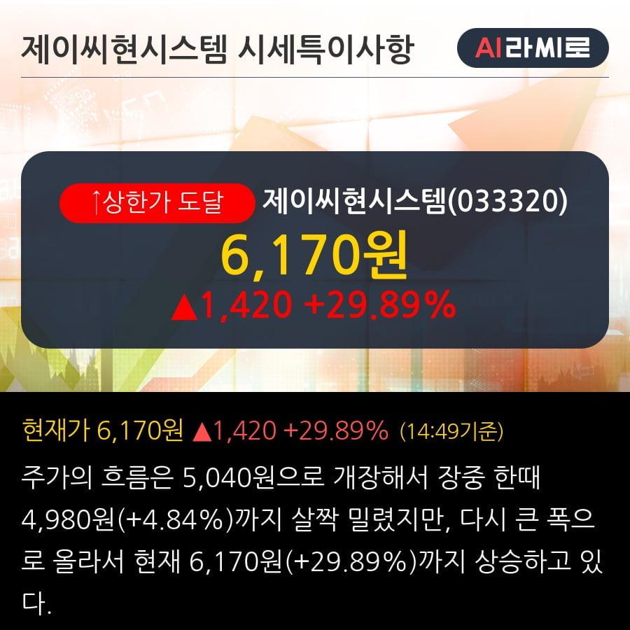 '제이씨현시스템' 상한가↑ 도달, 단기·중기 이평선 정배열로 상승세