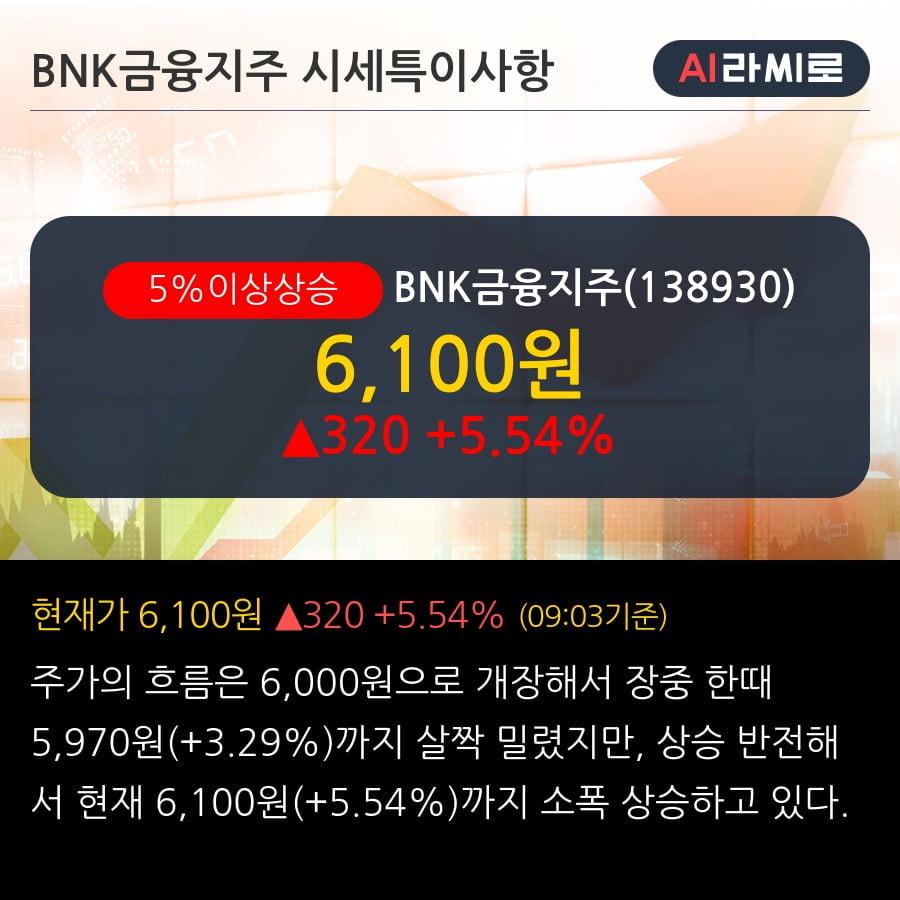 'BNK금융지주' 5% 이상 상승, 전일 기관 대량 순매수