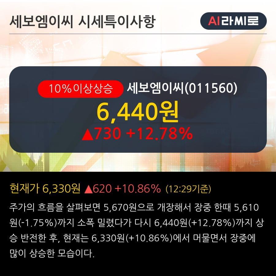 '세보엠이씨' 10% 이상 상승, 단기·중기 이평선 정배열로 상승세