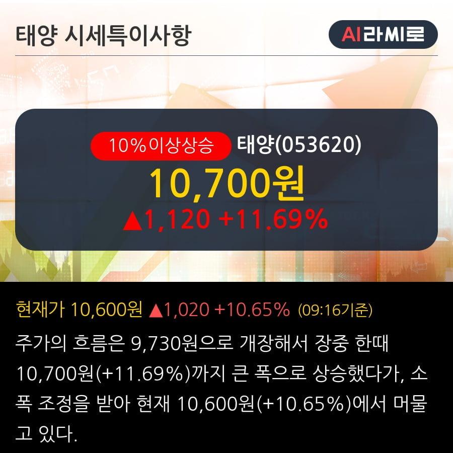 '태양' 10% 이상 상승, 단기·중기 이평선 정배열로 상승세