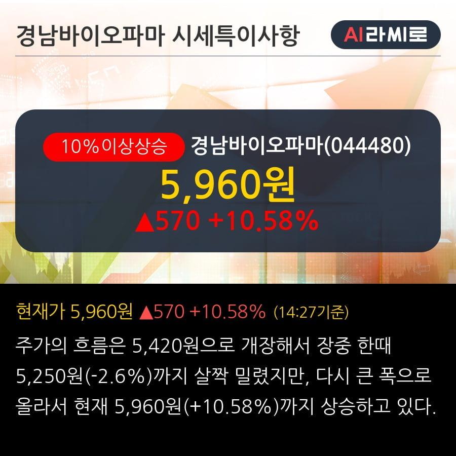 '경남바이오파마' 10% 이상 상승, 단기·중기 이평선 정배열로 상승세