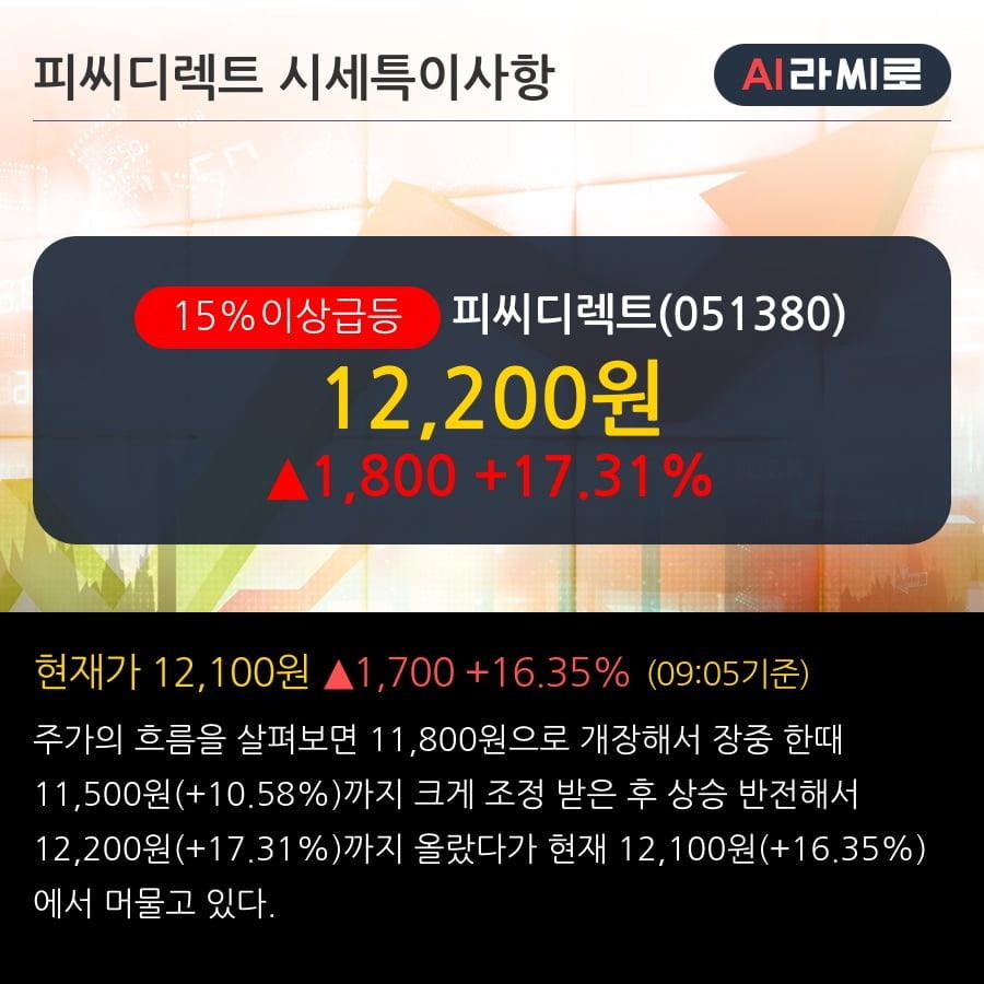'피씨디렉트' 15% 이상 상승, 단기·중기 이평선 정배열로 상승세