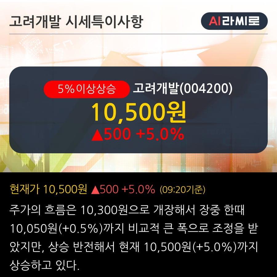 '고려개발' 5% 이상 상승, 단기·중기 이평선 정배열로 상승세