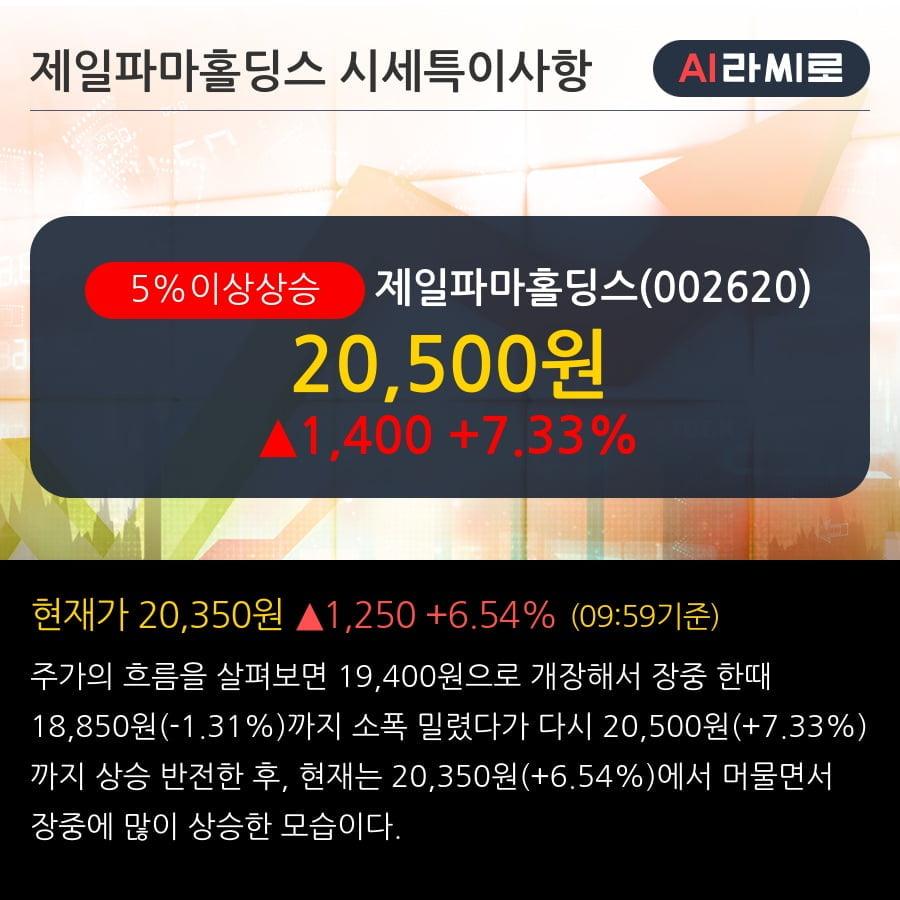 '제일파마홀딩스' 5% 이상 상승, 주가 상승세, 단기 이평선 역배열 구간