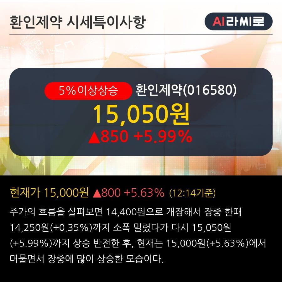 '환인제약' 5% 이상 상승, 단기·중기 이평선 정배열로 상승세