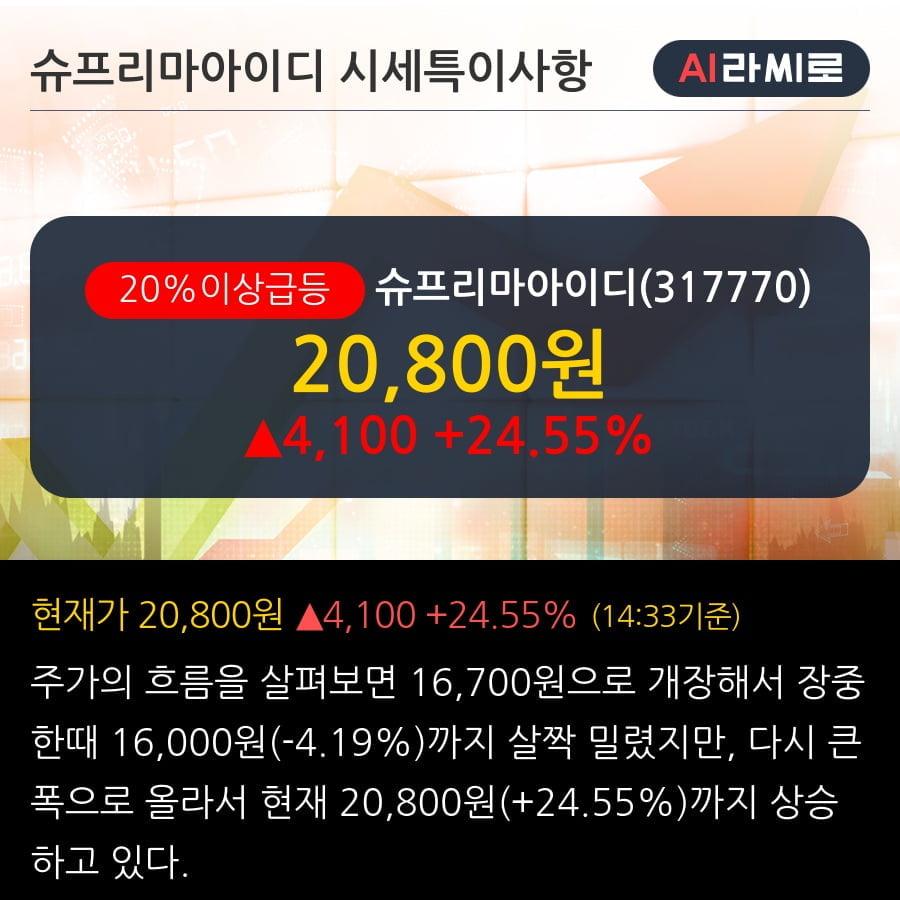 '슈프리마아이디' 20% 이상 상승, 단기·중기 이평선 정배열로 상승세