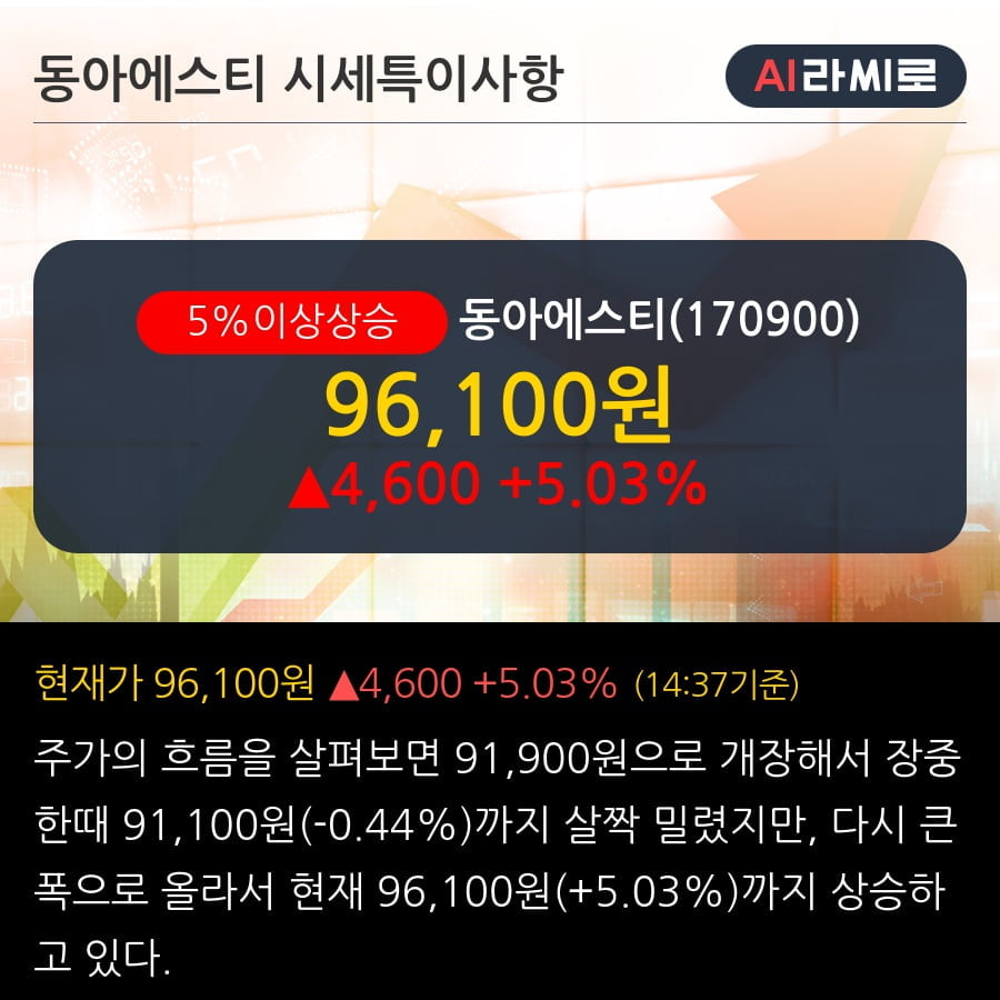 '동아에스티' 5% 이상 상승, 단기·중기 이평선 정배열로 상승세