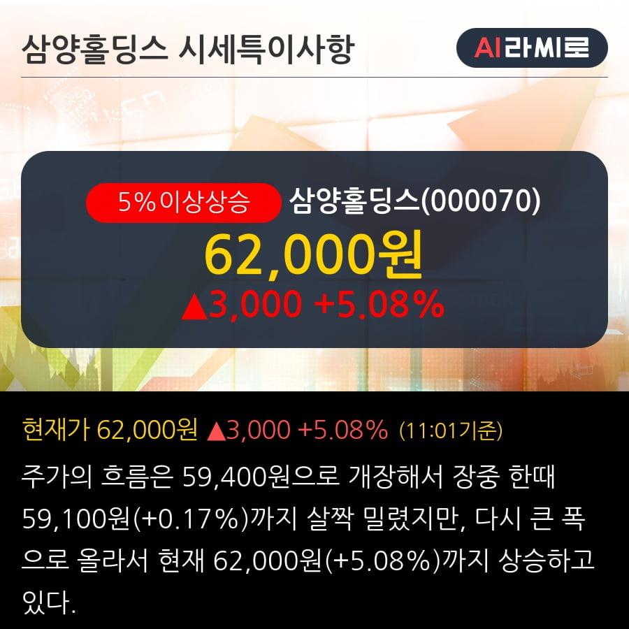 '삼양홀딩스' 5% 이상 상승, 단기·중기 이평선 정배열로 상승세