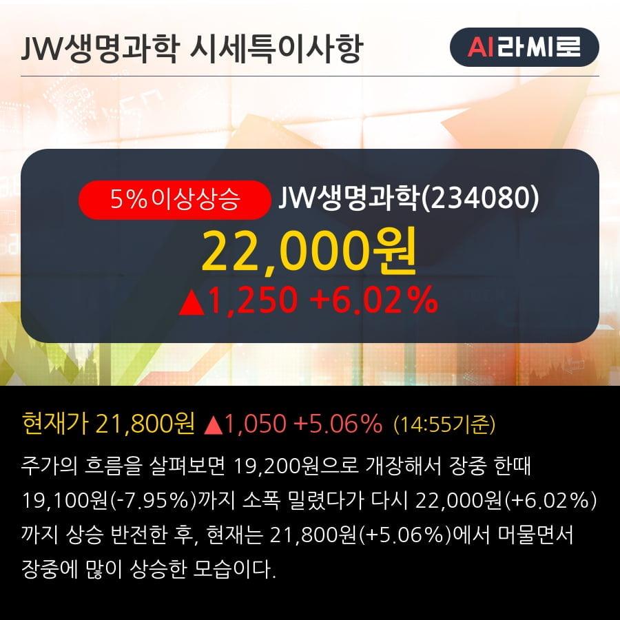 'JW생명과학' 5% 이상 상승, 전일 기관 대량 순매수