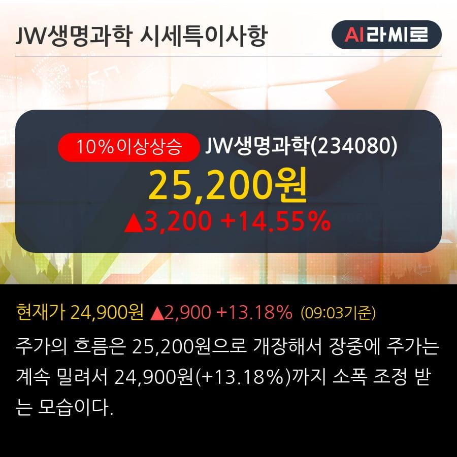 'JW생명과학' 10% 이상 상승, 전일 기관 대량 순매수