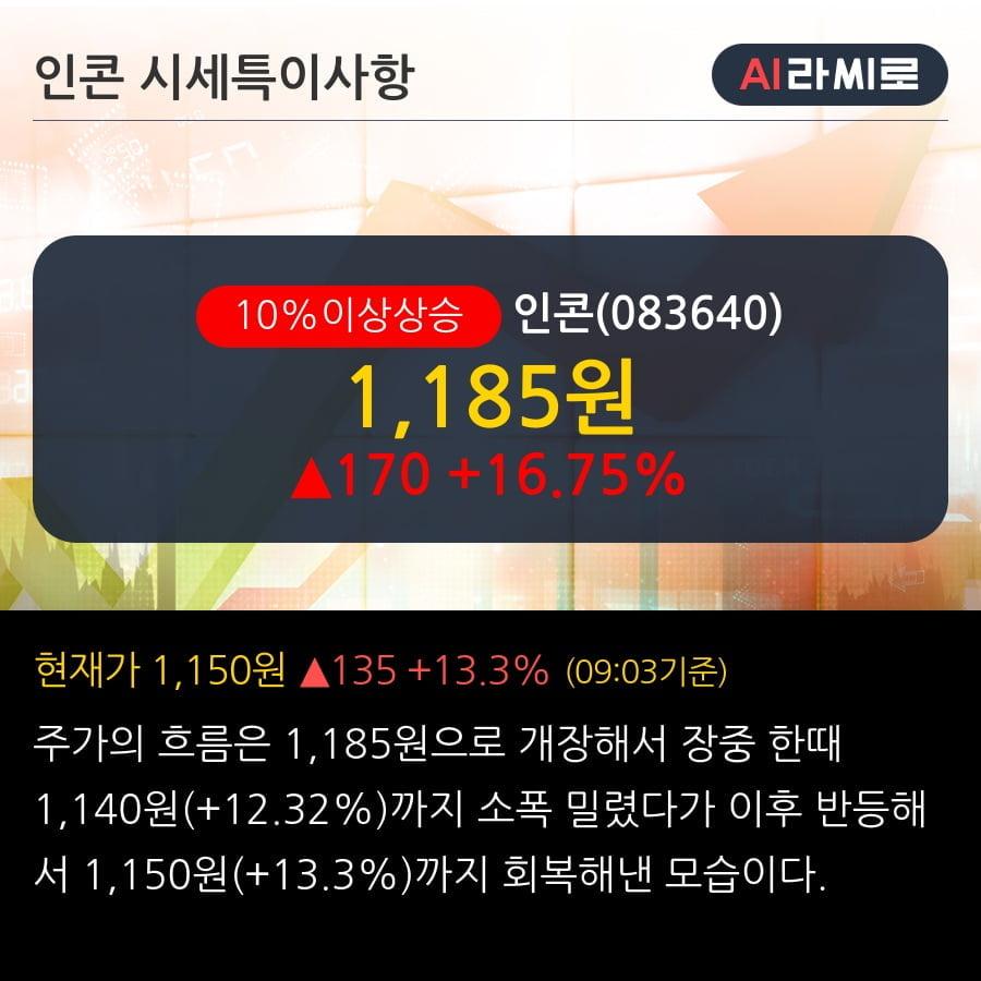 '인콘' 10% 이상 상승, 마스크 필터 포함 원,부자재 공급계약 200억원 (매출액대비 65.02%)