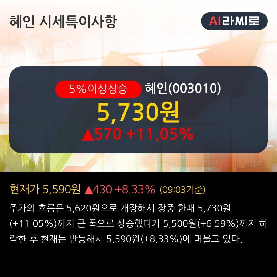 '혜인' 5% 이상 상승, 외국인 8일 연속 순매수(43.2만주)
