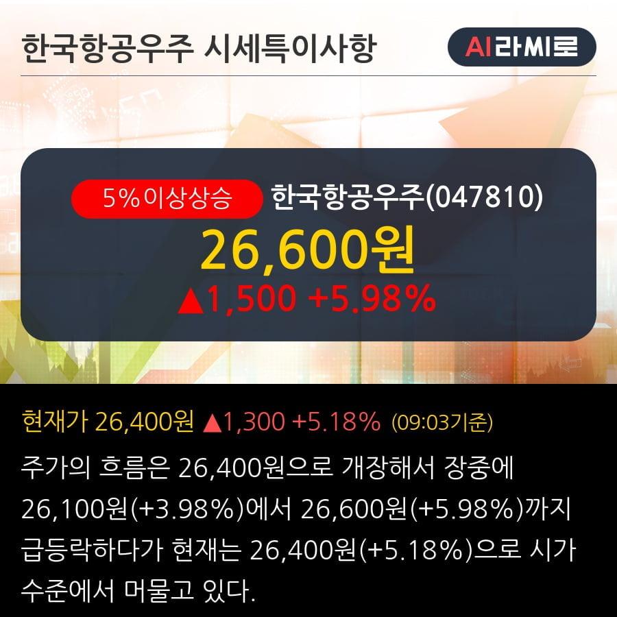 '한국항공우주' 5% 이상 상승, 694억원 지체상금 환입 - 대신증권, BUY(유지)
