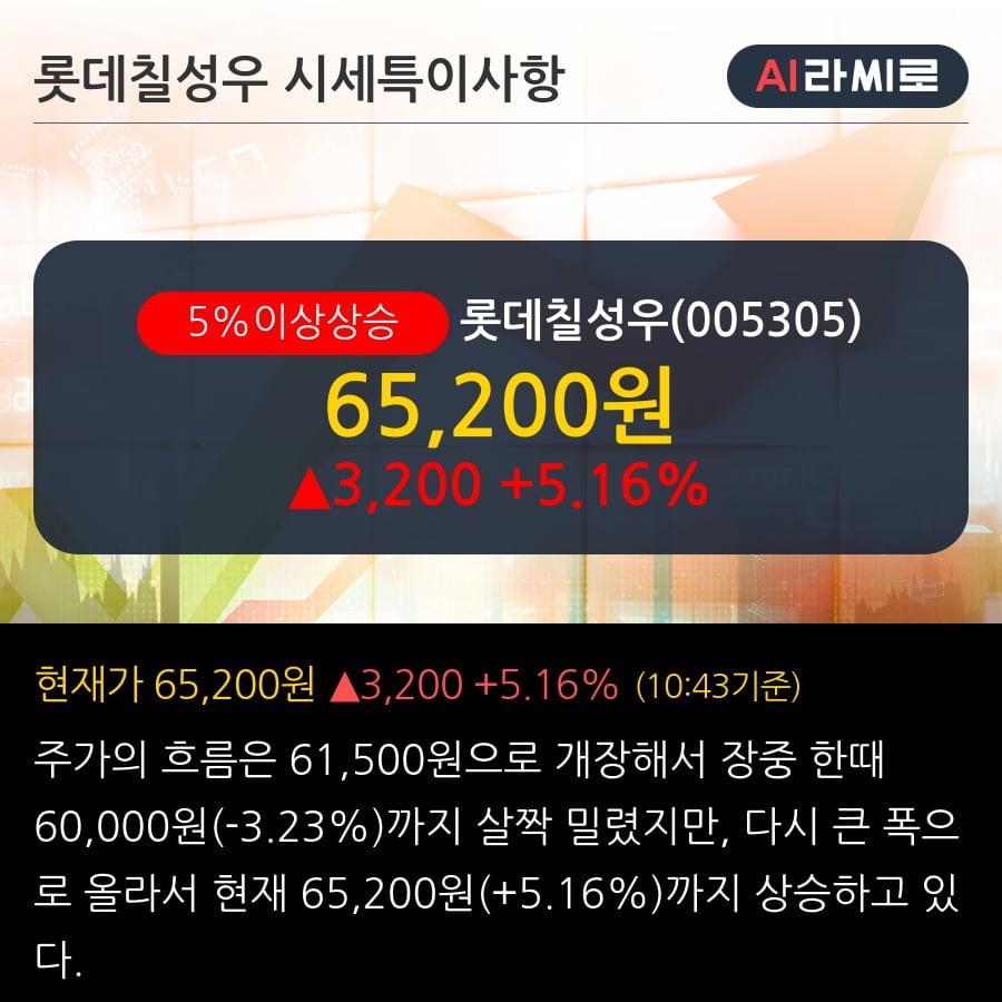 '롯데칠성우' 5% 이상 상승, 단기·중기 이평선 정배열로 상승세
