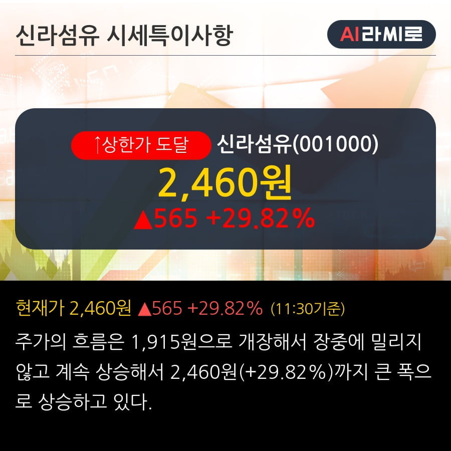 '신라섬유' 상한가↑ 도달, 단기·중기 이평선 정배열로 상승세