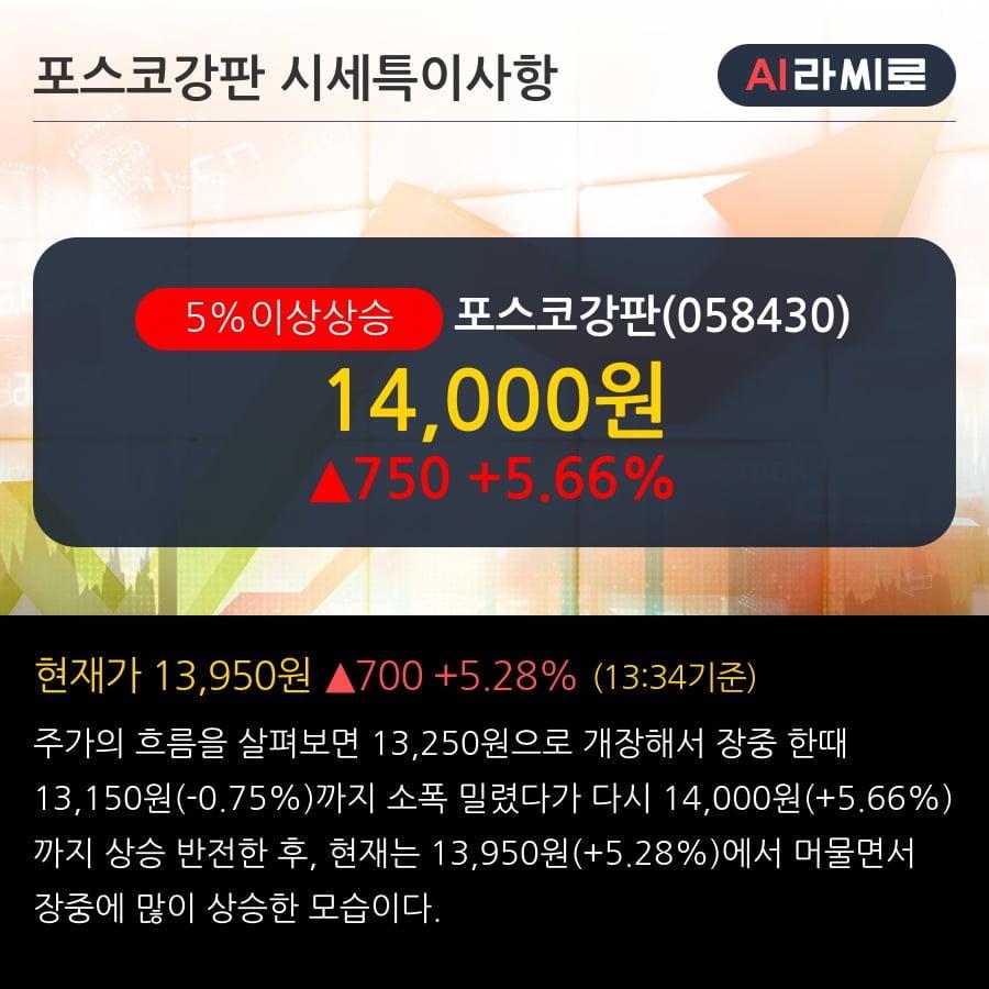 '포스코강판' 5% 이상 상승, 주가 상승세, 단기 이평선 역배열 구간