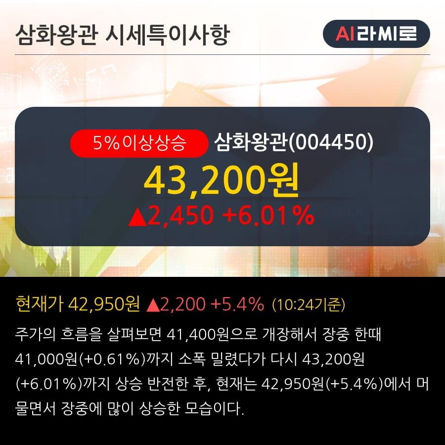 '삼화왕관' 5% 이상 상승, 단기·중기 이평선 정배열로 상승세