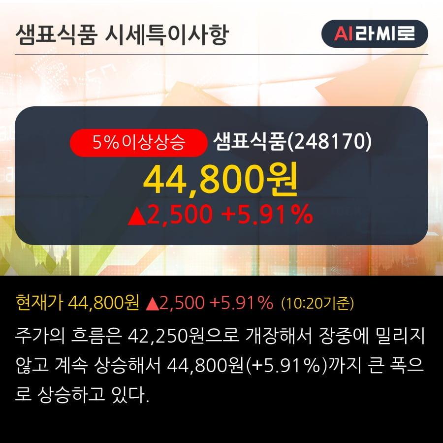 '샘표식품' 5% 이상 상승, 기관 5일 연속 순매수(3.2만주)
