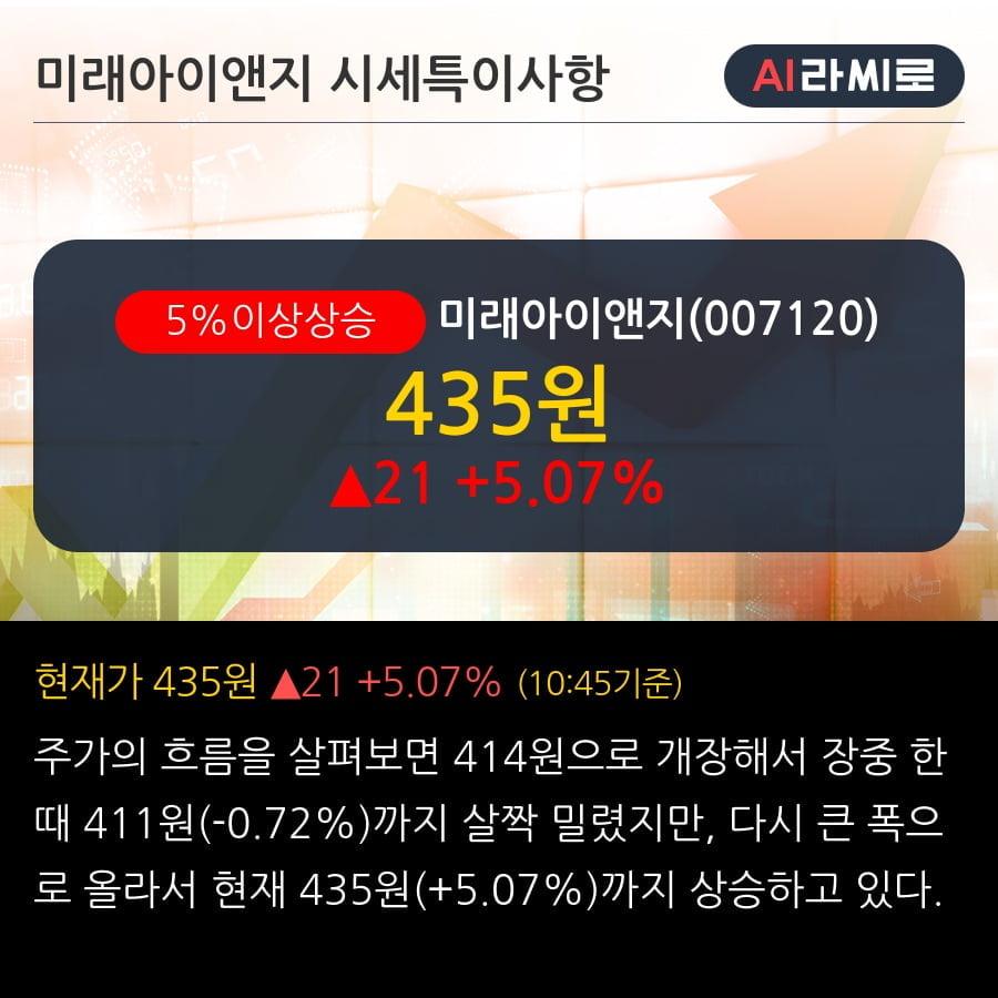 '미래아이앤지' 5% 이상 상승, 전일 종가 기준 PER 3.3배, PBR 0.7배, 저PER