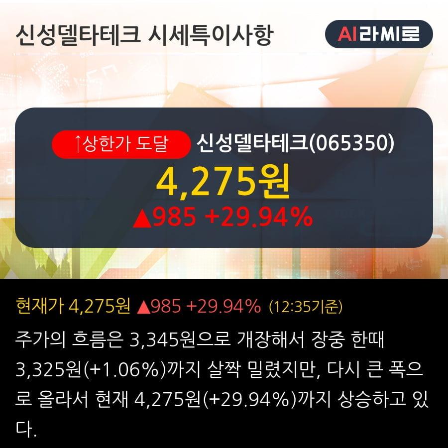 '신성델타테크' 상한가↑ 도달, 단기·중기 이평선 정배열로 상승세