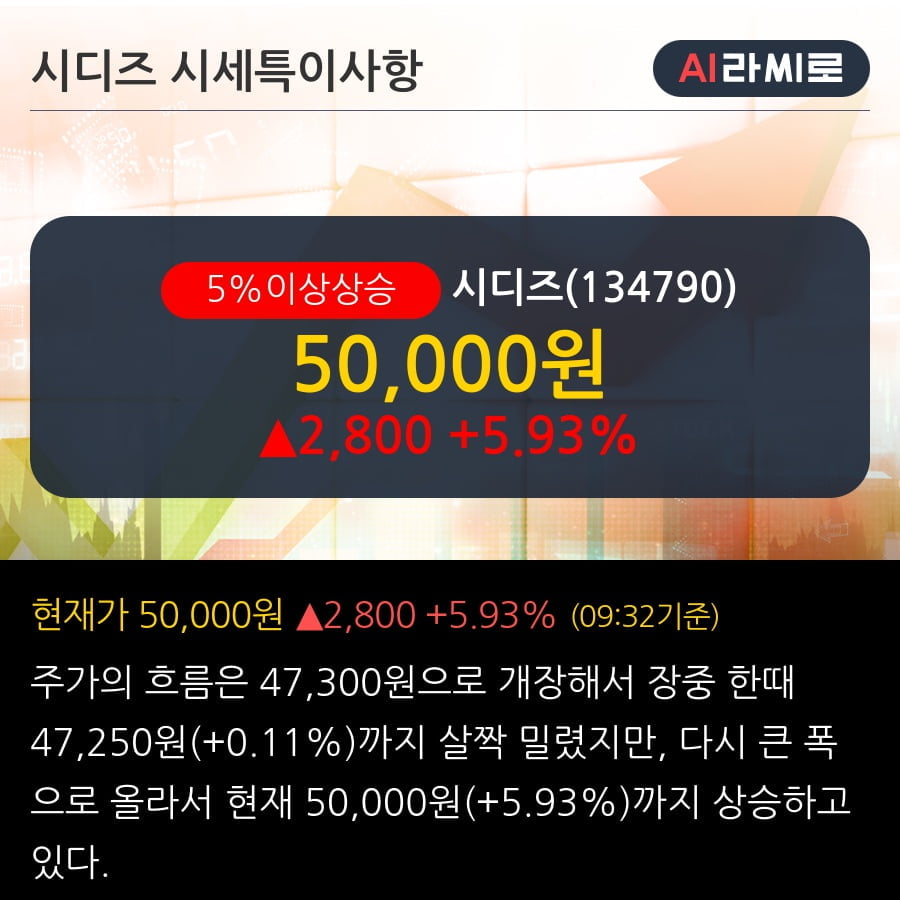 '시디즈' 5% 이상 상승, 단기·중기 이평선 정배열로 상승세