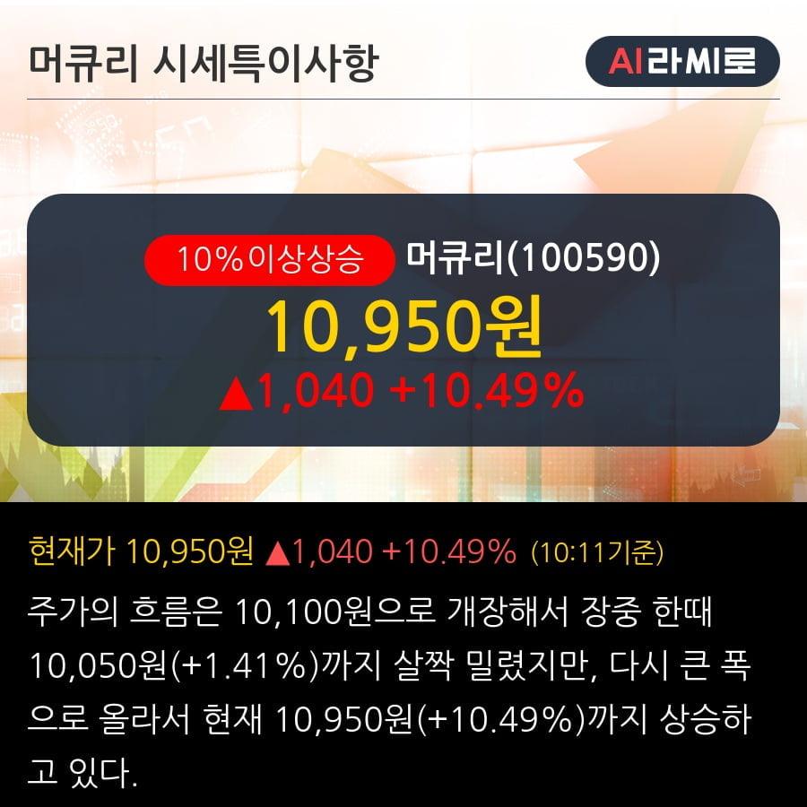 '머큐리' 10% 이상 상승, WiFi6 투자 확대와 광케이블 턴어라운드