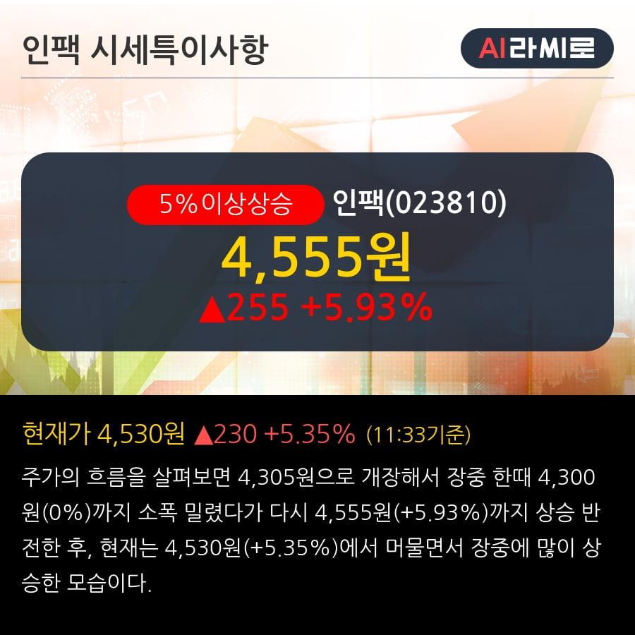 '인팩' 5% 이상 상승, 단기·중기 이평선 정배열로 상승세