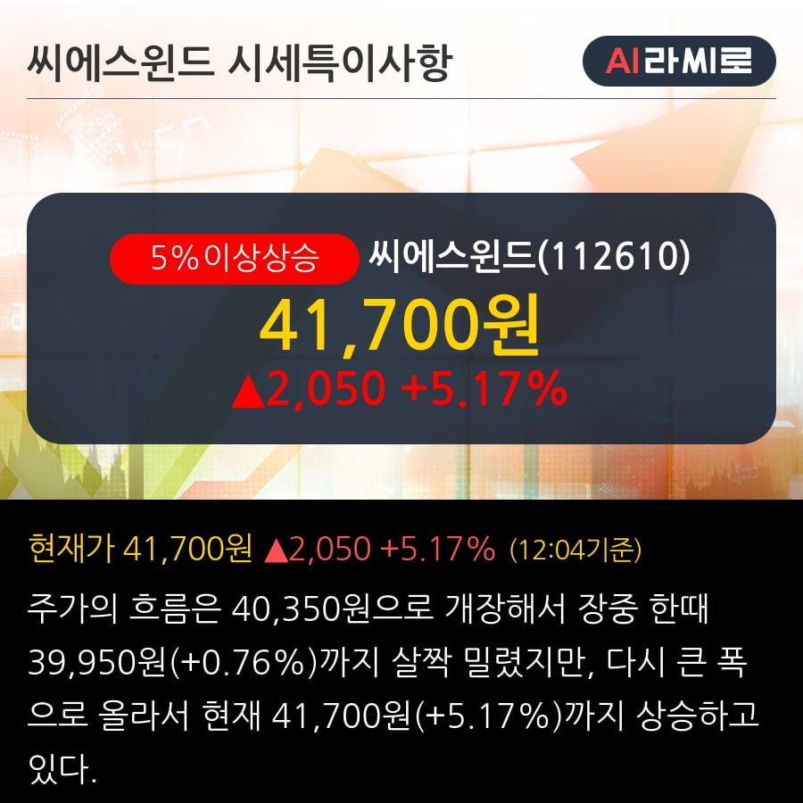 '씨에스윈드' 5% 이상 상승, 단기·중기 이평선 정배열로 상승세
