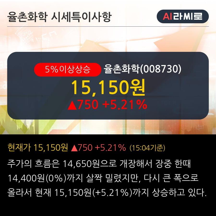 '율촌화학' 5% 이상 상승, 단기·중기 이평선 정배열로 상승세
