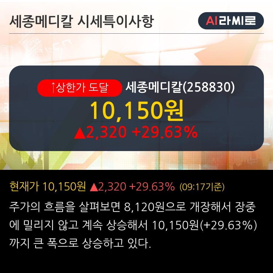 '세종메디칼' 상한가↑ 도달, 단기·중기 이평선 정배열로 상승세