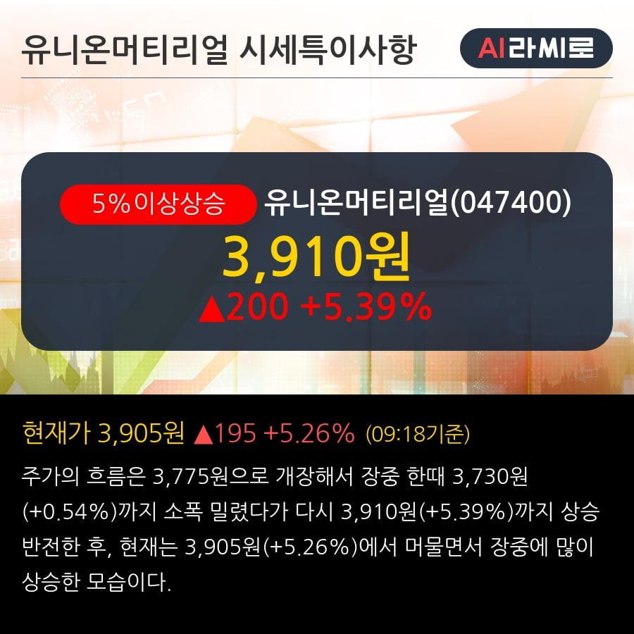 '유니온머티리얼' 5% 이상 상승, 단기·중기 이평선 정배열로 상승세