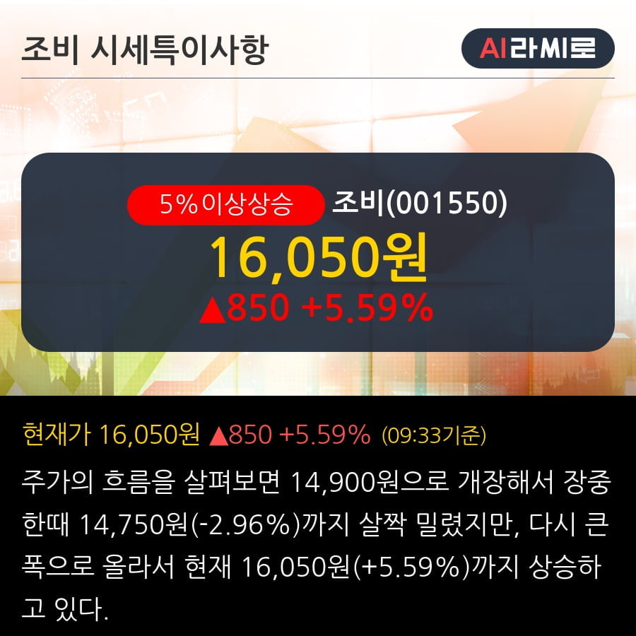 '조비' 5% 이상 상승, 주가 20일 이평선 상회, 단기·중기 이평선 역배열