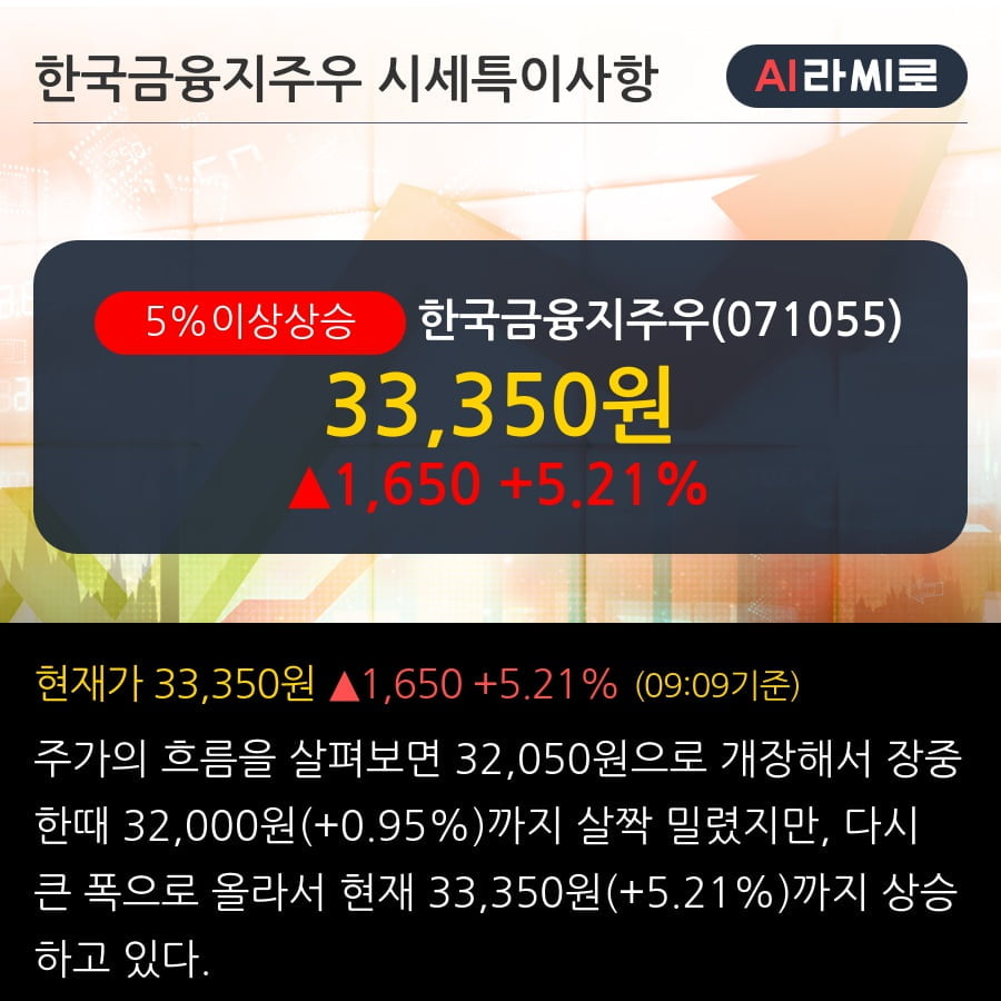 '한국금융지주우' 5% 이상 상승, 주가 반등으로 5일 이평선 넘어섬, 단기 이평선 역배열 구간