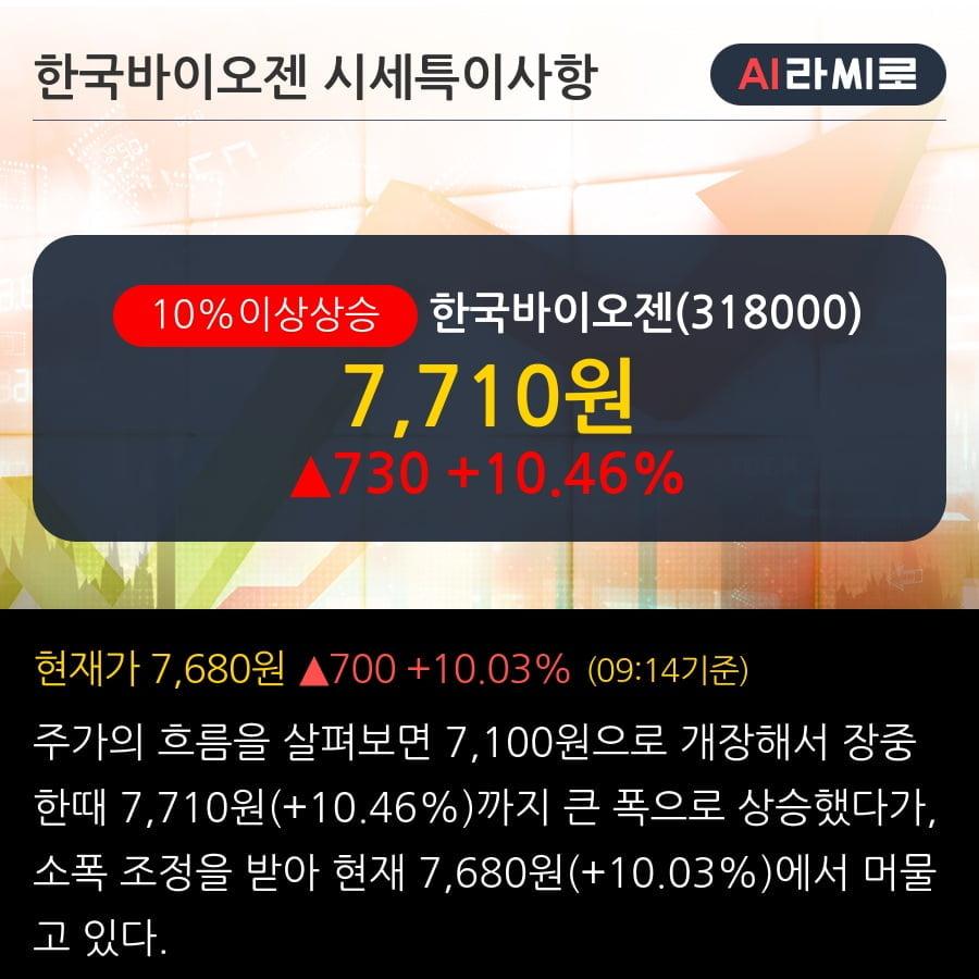 '한국바이오젠' 10% 이상 상승, 단기·중기 이평선 정배열로 상승세
