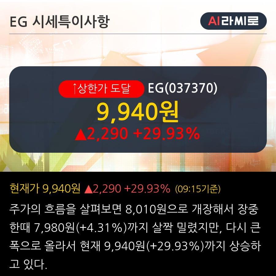 'EG' 상한가↑ 도달, 단기·중기 이평선 정배열로 상승세