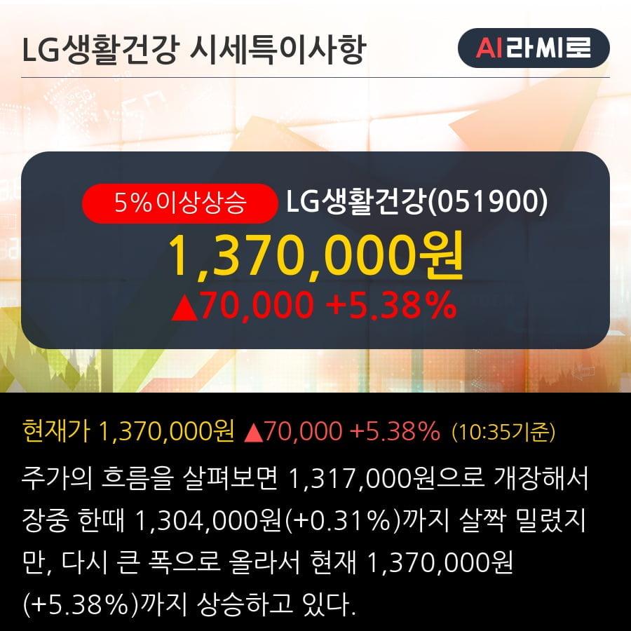 'LG생활건강' 5% 이상 상승, 주가 60일 이평선 상회, 단기·중기 이평선 역배열