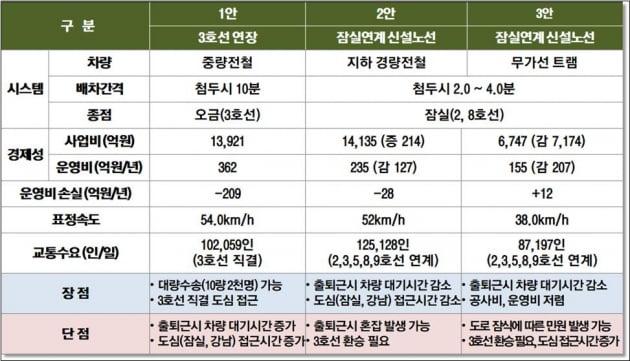 """국토부, 하남 교산 신도시 철도 노선안 공개…""""잠실과 연계"""""""