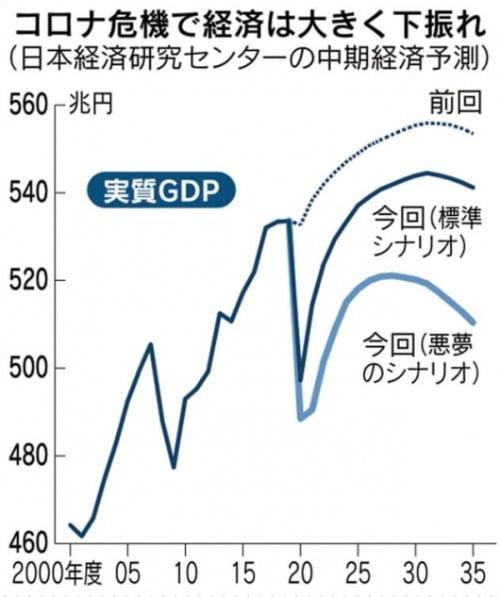 코로나19 수습 상황에 따른 일본 GDP 성장률 전망치(그래픽=니혼게이자이신문)