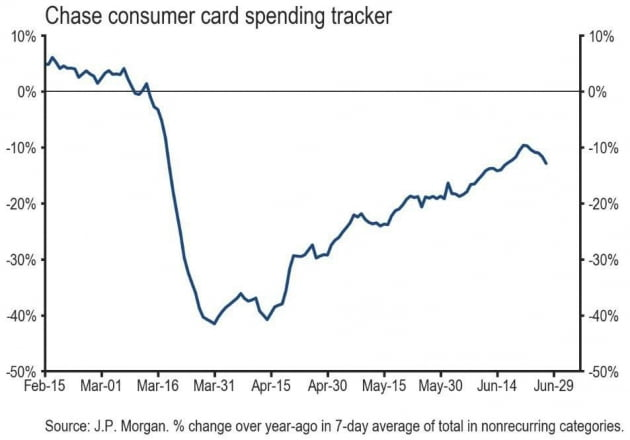 [김현석의 월스트리트나우] 6월의 좋은 경제지표가 의미없는 이유