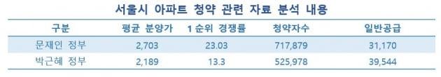 """""""서울 아파트 당첨 확률, 박근혜 때의 절반""""…30대의 분노"""